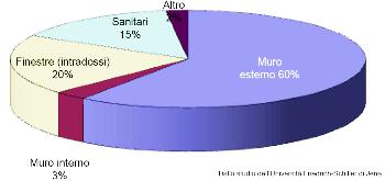 distribuzione danni da muffa