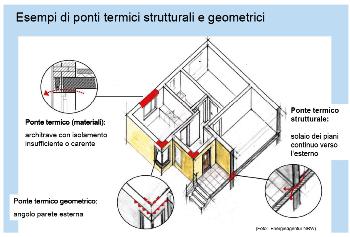 ponti termici negli edifici