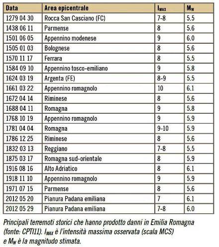 principali terremoti storici con danni in Emilia Romagna