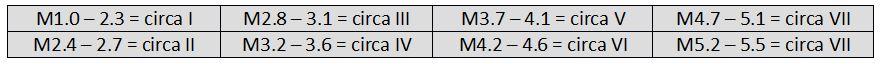 tabella magnitudo mercalli