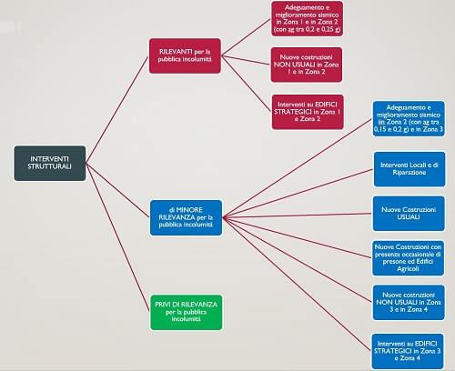 Schema riassuntivo Interventi strutturali art.94 bis