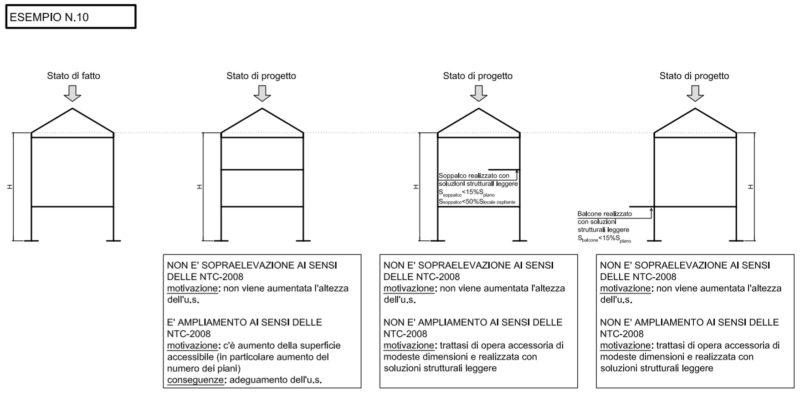 esempio sopraelevazione ampliamento DGR1879_2011
